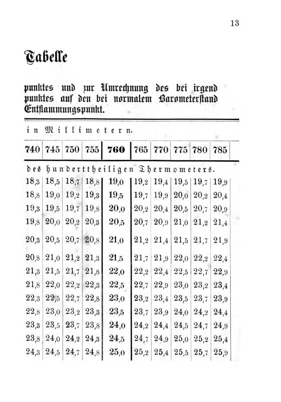 Abel scher Petroleumprober: S. 13. Umrechnungstabelle rechts